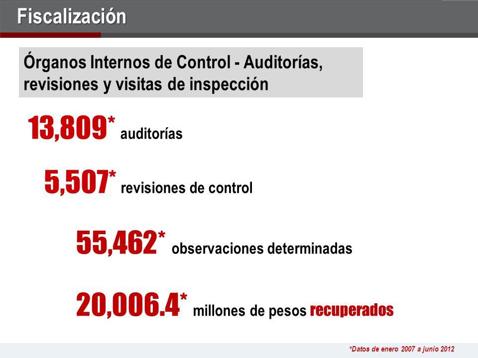 13,809* auditorías 5,507* revisiones de control 55,462* observaciones determinadas 20,006.4* millones de pesos recuperados *Datos de enero 2007 a junio 2012 Órganos Internos de Control - Auditorías, revisiones y visitas de inspecciónFiscalización