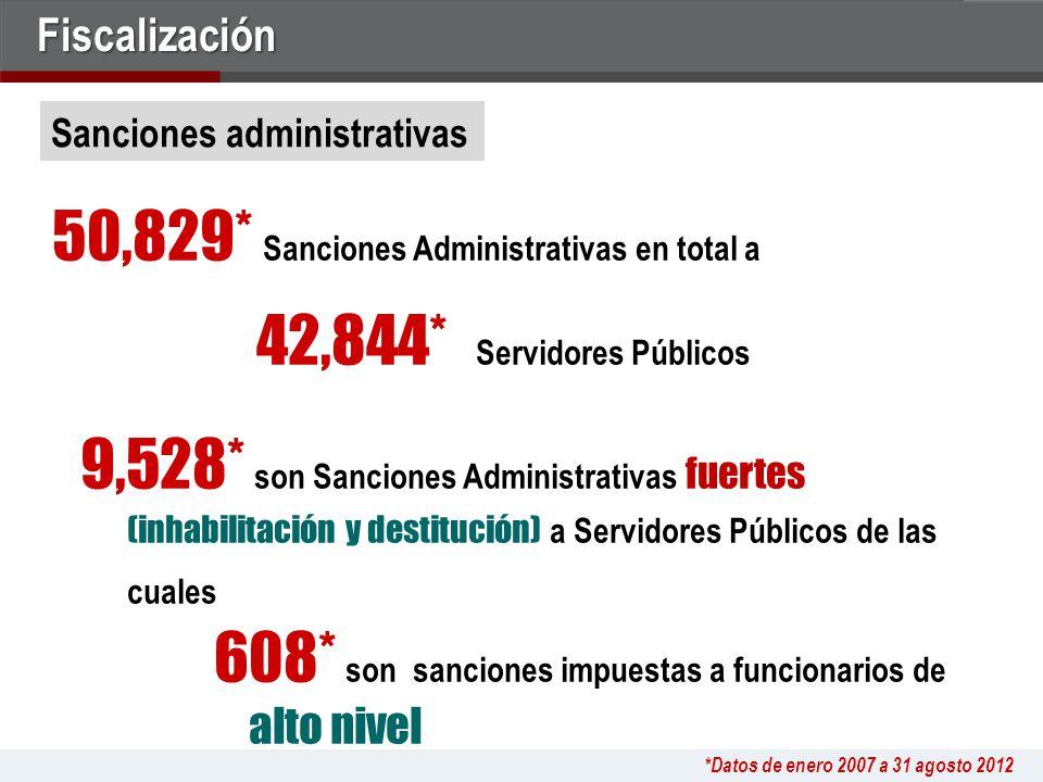 50,829* Sanciones Administrativas en total a.