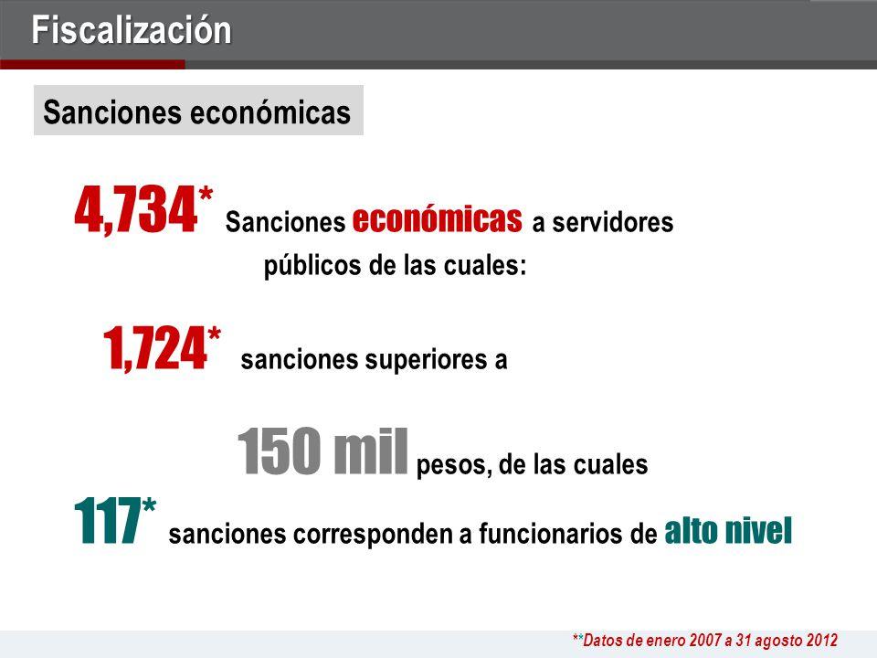 4,734* Sanciones económicas a servidores públicos de las cuales: 1,724* sanciones superiores a 150 mil pesos, de las cuales 117* sanciones corresponden a funcionarios de alto nivel Sanciones económicas **Datos de enero 2007 a 31 agosto 2012Fiscalización