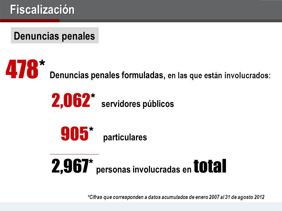 478* Denuncias penales formuladas, en las que están involucrados:.