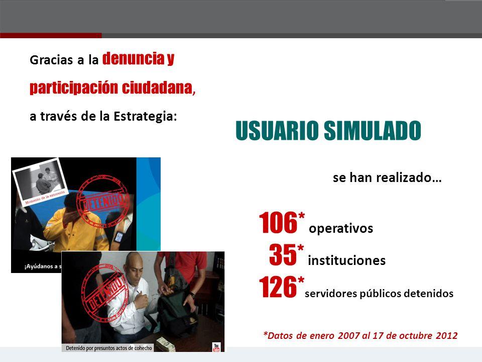 106* operativos 35* instituciones 126* servidores públicos detenidos USUARIO SIMULADO *Datos de enero 2007 al 17 de octubre 2012 Gracias a la denuncia y participación ciudadana, a través de la Estrategia: se han realizado…
