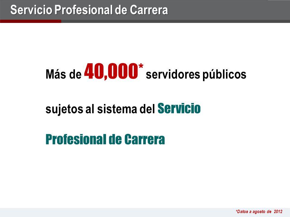 Más de 40,000* servidores públicos sujetos al sistema del Servicio Profesional de Carrera *Datos a agosto de 2012 Servicio Profesional de Carrera