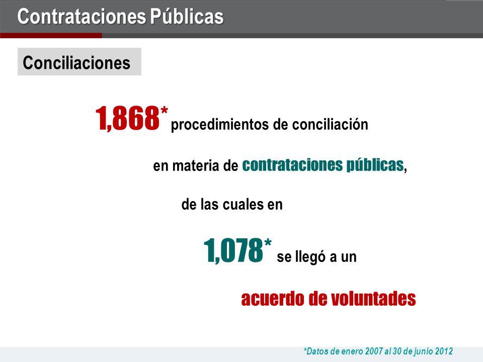 1,868* procedimientos de conciliación en materia de contrataciones públicas, de las cuales en 1,078* se llegó a un acuerdo de voluntades *Datos de enero 2007 al 30 de junio 2012 Conciliaciones Contrataciones Públicas