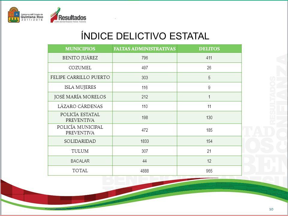 MUNICIPIOSFALTAS ADMINISTRATIVASDELITOS BENITO JUÁREZ 796411 COZUMEL 49726 FELIPE CARRILLO PUERTO 3035 ISLA MUJERES 1169 JOSÉ MARÍA MORELOS 2121 LÁZARO CÁRDENAS 11011 POLICÍA ESTATAL PREVENTIVA 198130 POLICÍA MUNICIPAL PREVENTIVA 472185 SOLIDARIDAD 1833154 TULUM 30721 BACALAR 4412 TOTAL 4888965 ÍNDICE DELICTIVO ESTATAL 10
