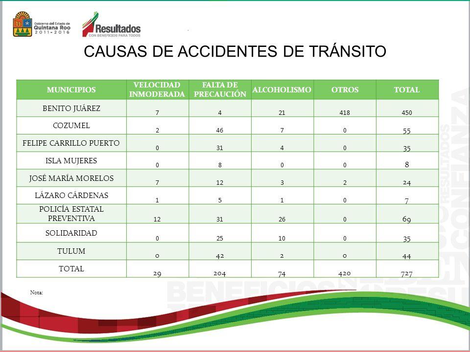CAUSAS DE ACCIDENTES DE TRÁNSITO MUNICIPIOS VELOCIDAD INMODERADA FALTA DE PRECAUCIÓN ALCOHOLISMOOTROSTOTAL BENITO JUÁREZ 7421418450 COZUMEL 24670 55 FELIPE CARRILLO PUERTO 03140 35 ISLA MUJERES 0800 8 JOSÉ MARÍA MORELOS 71232 24 LÁZARO CÁRDENAS 1510 7 POLICÍA ESTATAL PREVENTIVA 1231260 69 SOLIDARIDAD 025100 35 TULUM 0422044 TOTAL 2920474420727 Nota:
