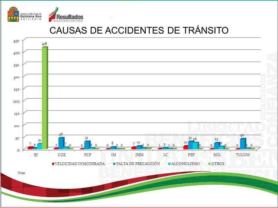 CAUSAS DE ACCIDENTES DE TRÁNSITO Nota: