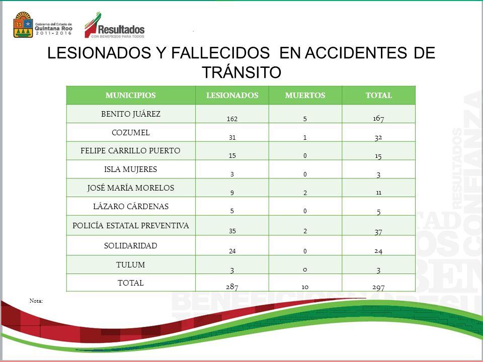 LESIONADOS Y FALLECIDOS EN ACCIDENTES DE TRÁNSITO MUNICIPIOSLESIONADOSMUERTOSTOTAL BENITO JUÁREZ 1625 167 COZUMEL 311 32 FELIPE CARRILLO PUERTO 150 ISLA MUJERES 30 3 JOSÉ MARÍA MORELOS 92 11 LÁZARO CÁRDENAS 50 5 POLICÍA ESTATAL PREVENTIVA 352 37 SOLIDARIDAD 240 TULUM 303 TOTAL 28710297 Nota: