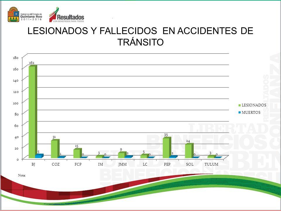 LESIONADOS Y FALLECIDOS EN ACCIDENTES DE TRÁNSITO Nota: