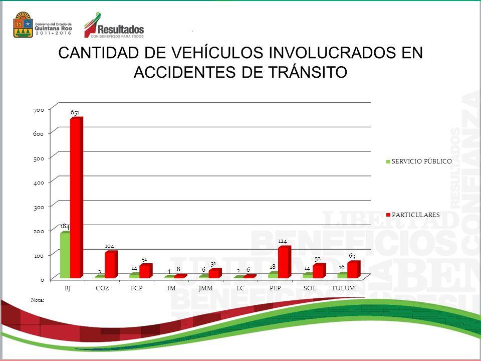 CANTIDAD DE VEHÍCULOS INVOLUCRADOS EN ACCIDENTES DE TRÁNSITO Nota: