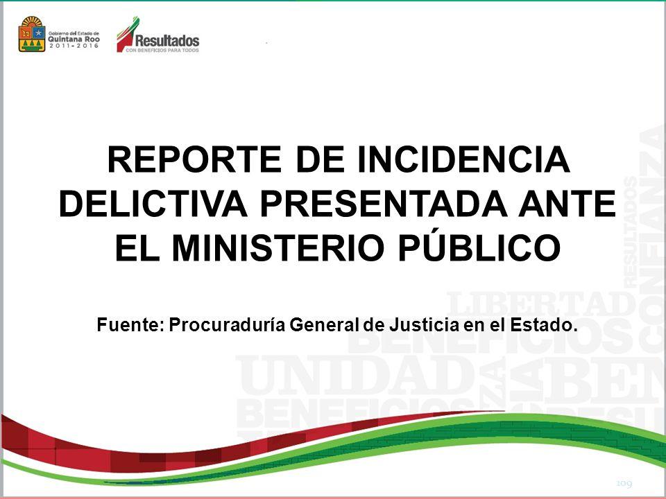 REPORTE DE INCIDENCIA DELICTIVA PRESENTADA ANTE EL MINISTERIO PÚBLICO Fuente: Procuraduría General de Justicia en el Estado.