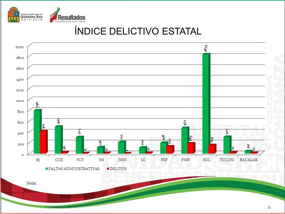 ÍNDICE DELICTIVO ESTATAL 11 Nota: