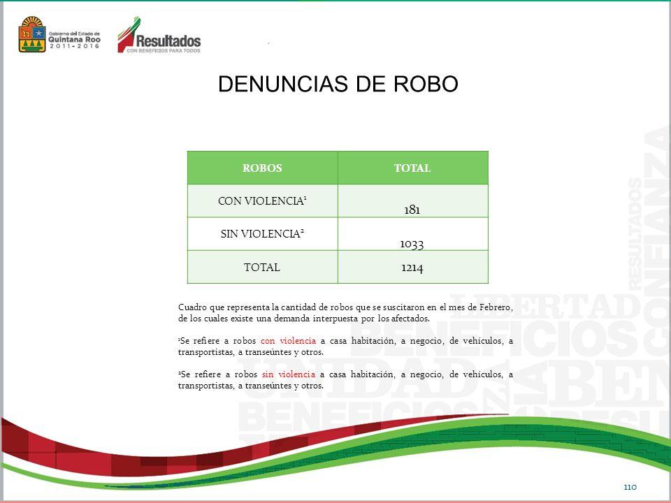 ROBOSTOTAL CON VIOLENCIA 1 181 SIN VIOLENCIA 2 1033 TOTAL 1214 DENUNCIAS DE ROBO Cuadro que representa la cantidad de robos que se suscitaron en el mes de Febrero, de los cuales existe una demanda interpuesta por los afectados.