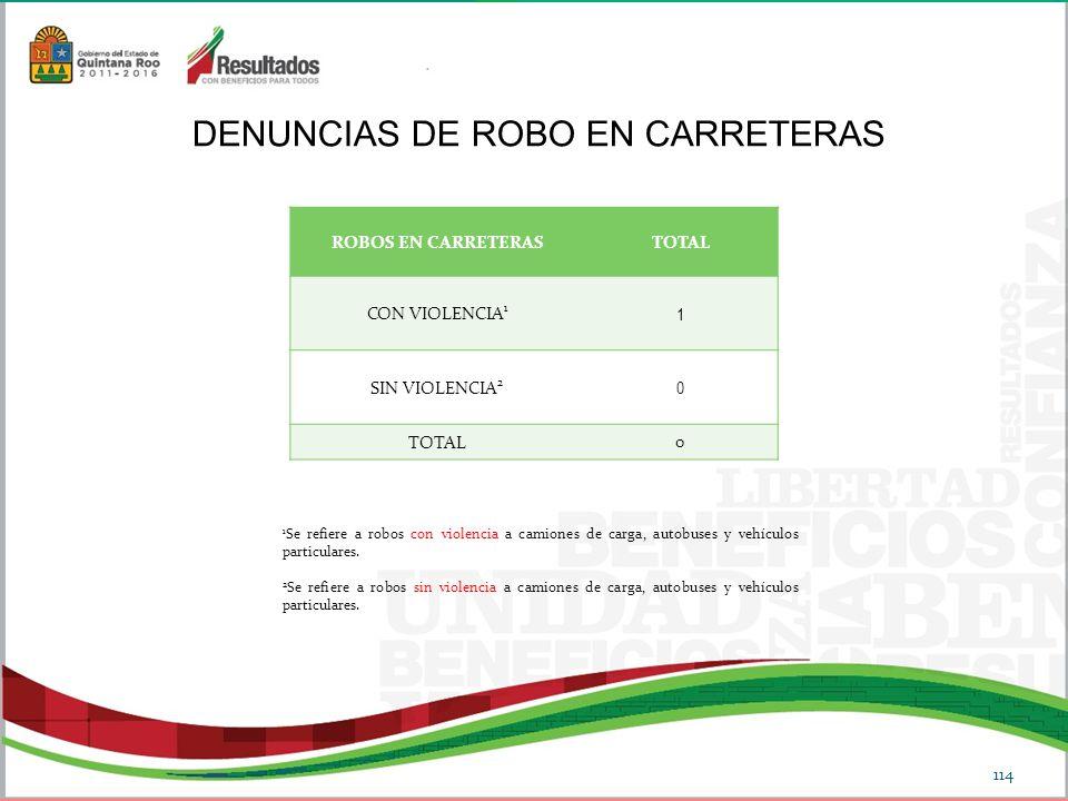 DENUNCIAS DE ROBO EN CARRETERAS 1 Se refiere a robos con violencia a camiones de carga, autobuses y vehículos particulares.