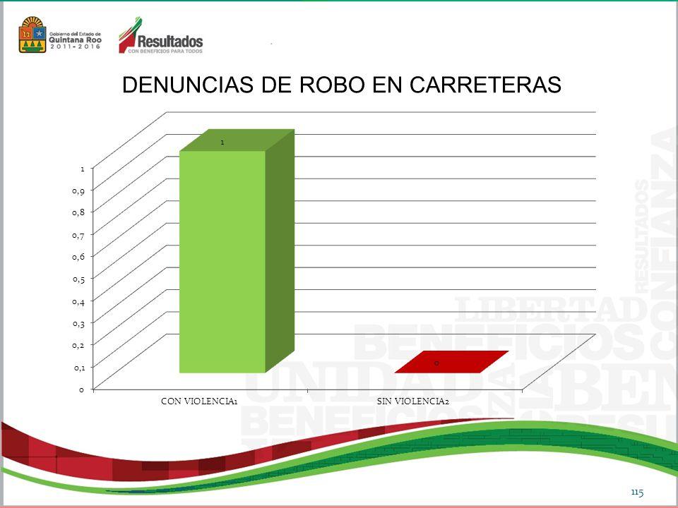 DENUNCIAS DE ROBO EN CARRETERAS 115