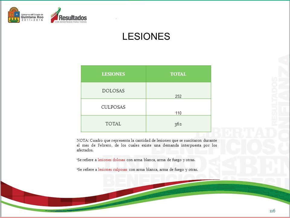LESIONESTOTAL DOLOSAS 252 CULPOSAS 110 TOTAL 362 LESIONES NOTA: Cuadro que representa la cantidad de lesiones que se suscitaron durante el mes de Febrero, de los cuales existe una demanda interpuesta por los afectados.