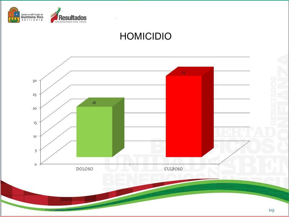 HOMICIDIO 119