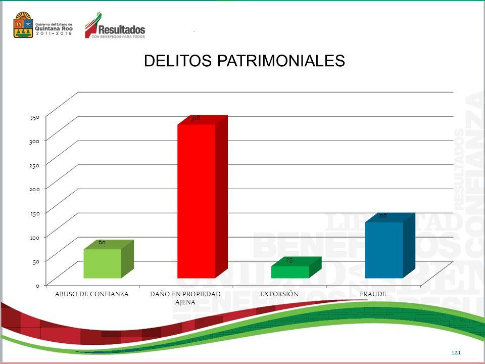 DELITOS PATRIMONIALES 121