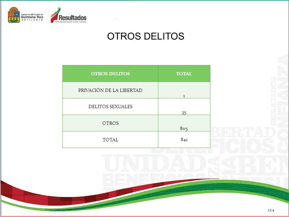 OTROS DELITOSTOTAL PRIVACIÓN DE LA LIBERTAD 1 DELITOS SEXUALES 35 OTROS 805 TOTAL 841 OTROS DELITOS 124