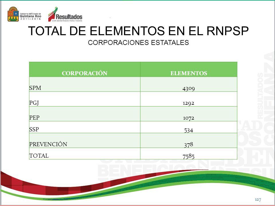 127 CORPORACIÓNELEMENTOS SPM4309 PGJ1292 PEP1072 SSP534 PREVENCIÓN378 TOTAL7585 TOTAL DE ELEMENTOS EN EL RNPSP CORPORACIONES ESTATALES