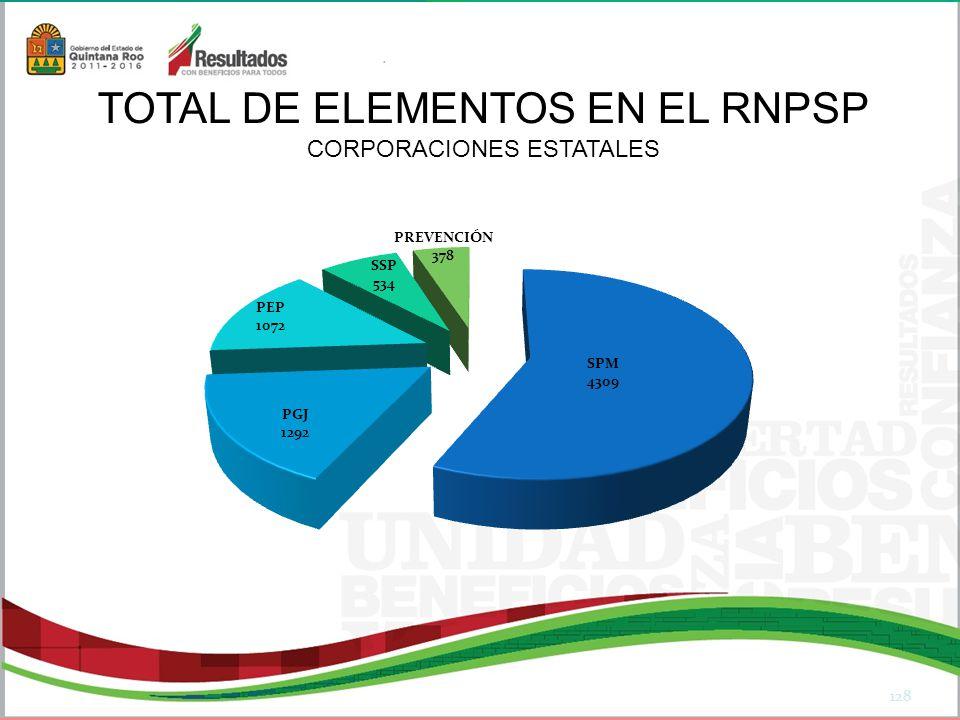 128 TOTAL DE ELEMENTOS EN EL RNPSP CORPORACIONES ESTATALES