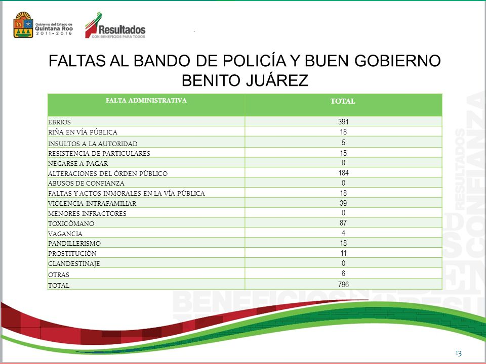 FALTA ADMINISTRATIVA TOTAL EBRIOS 391 RIÑA EN VÍA PÚBLICA 18 INSULTOS A LA AUTORIDAD 5 RESISTENCIA DE PARTICULARES 15 NEGARSE A PAGAR 0 ALTERACIONES DEL ÓRDEN PÚBLICO 184 ABUSOS DE CONFIANZA 0 FALTAS Y ACTOS INMORALES EN LA VÍA PÚBLICA 18 VIOLENCIA INTRAFAMILIAR 39 MENORES INFRACTORES 0 TOXICÓMANO 87 VAGANCIA 4 PANDILLERISMO 18 PROSTITUCIÓN 11 CLANDESTINAJE 0 OTRAS 6 TOTAL 796 FALTAS AL BANDO DE POLICÍA Y BUEN GOBIERNO BENITO JUÁREZ 13