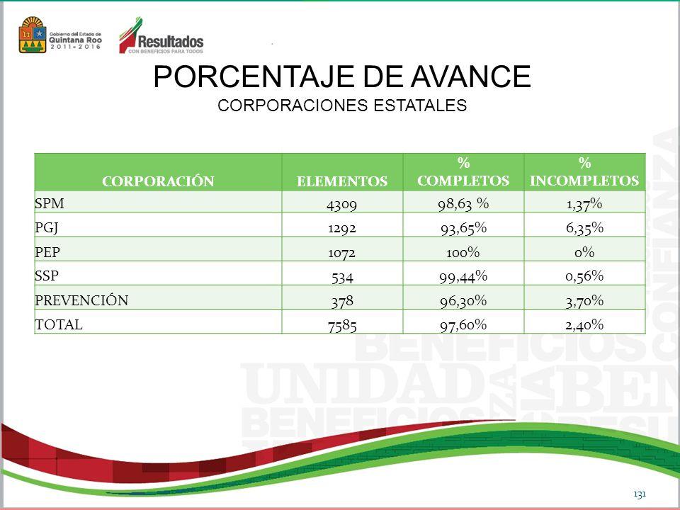131 CORPORACIÓNELEMENTOS % COMPLETOS % INCOMPLETOS SPM430998,63 %1,37% PGJ129293,65%6,35% PEP1072100%0% SSP53499,44%0,56% PREVENCIÓN37896,30%3,70% TOTAL7585 97,60%2,40% PORCENTAJE DE AVANCE CORPORACIONES ESTATALES
