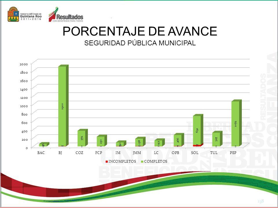 138 PORCENTAJE DE AVANCE SEGURIDAD PÚBLICA MUNICIPAL