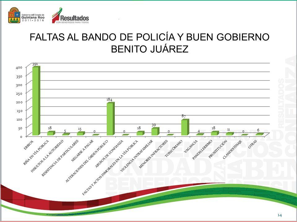 FALTAS AL BANDO DE POLICÍA Y BUEN GOBIERNO BENITO JUÁREZ 14