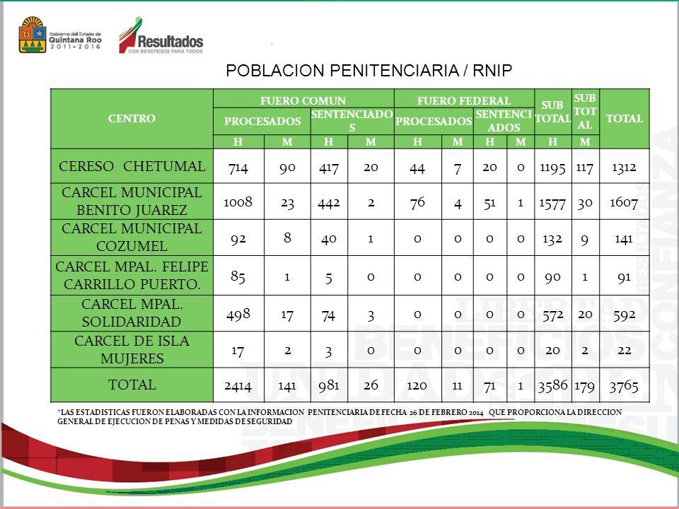 POBLACION PENITENCIARIA / RNIP *LAS ESTADISTICAS FUERON ELABORADAS CON LA INFORMACION PENITENCIARIA DE FECHA 26 DE FEBRERO 2014 QUE PROPORCIONA LA DIRECCION GENERAL DE EJECUCION DE PENAS Y MEDIDAS DE SEGURIDAD CENTRO FUERO COMUNFUERO FEDERAL SUB TOTAL TOTAL PROCESADOS SENTENCIADO S PROCESADOS SENTENCI ADOS HMHMHMHMHM CERESO CHETUMAL714904172044720011951171312 CARCEL MUNICIPAL BENITO JUAREZ 10082344227645111577301607 CARCEL MUNICIPAL COZUMEL 92840100001329141 CARCEL MPAL.