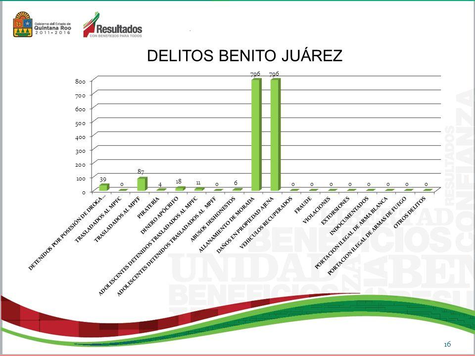 DELITOS BENITO JUÁREZ 16