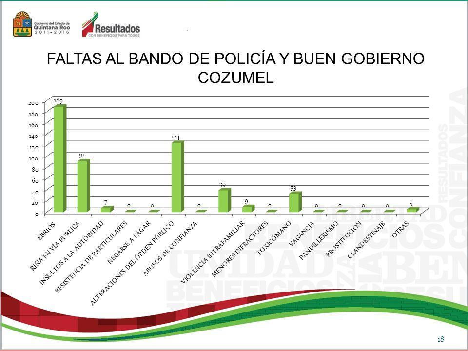 FALTAS AL BANDO DE POLICÍA Y BUEN GOBIERNO COZUMEL 18
