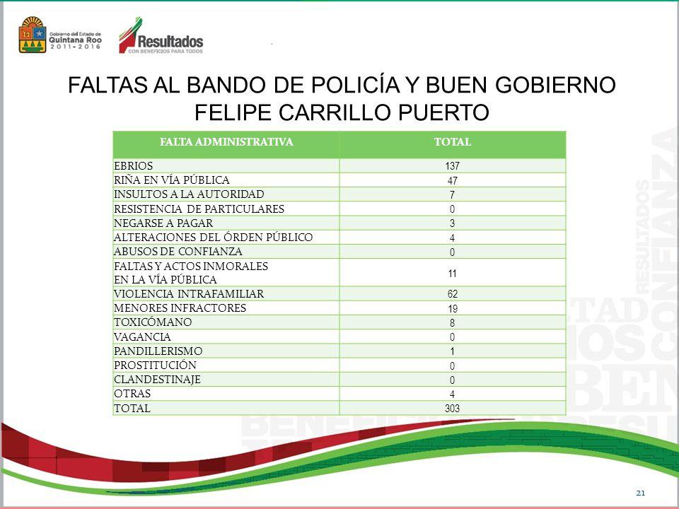 FALTA ADMINISTRATIVATOTAL EBRIOS 137 RIÑA EN VÍA PÚBLICA 47 INSULTOS A LA AUTORIDAD 7 RESISTENCIA DE PARTICULARES 0 NEGARSE A PAGAR 3 ALTERACIONES DEL ÓRDEN PÚBLICO 4 ABUSOS DE CONFIANZA 0 FALTAS Y ACTOS INMORALES EN LA VÍA PÚBLICA 11 VIOLENCIA INTRAFAMILIAR 62 MENORES INFRACTORES 19 TOXICÓMANO 8 VAGANCIA 0 PANDILLERISMO 1 PROSTITUCIÓN 0 CLANDESTINAJE 0 OTRAS 4 TOTAL 303 FALTAS AL BANDO DE POLICÍA Y BUEN GOBIERNO FELIPE CARRILLO PUERTO 21
