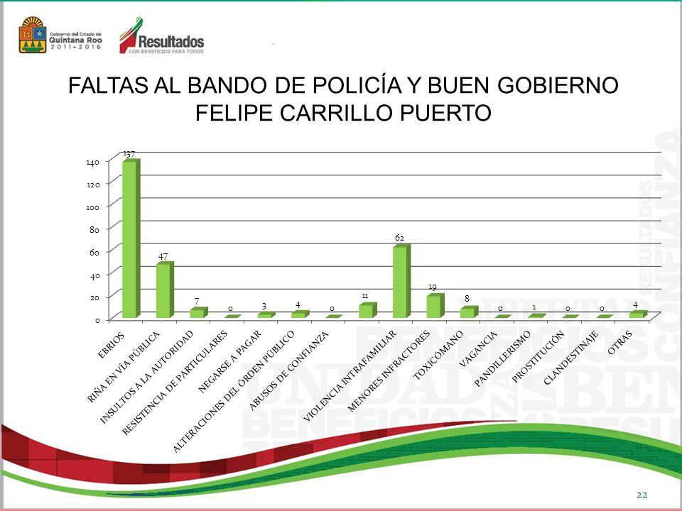 FALTAS AL BANDO DE POLICÍA Y BUEN GOBIERNO FELIPE CARRILLO PUERTO 22