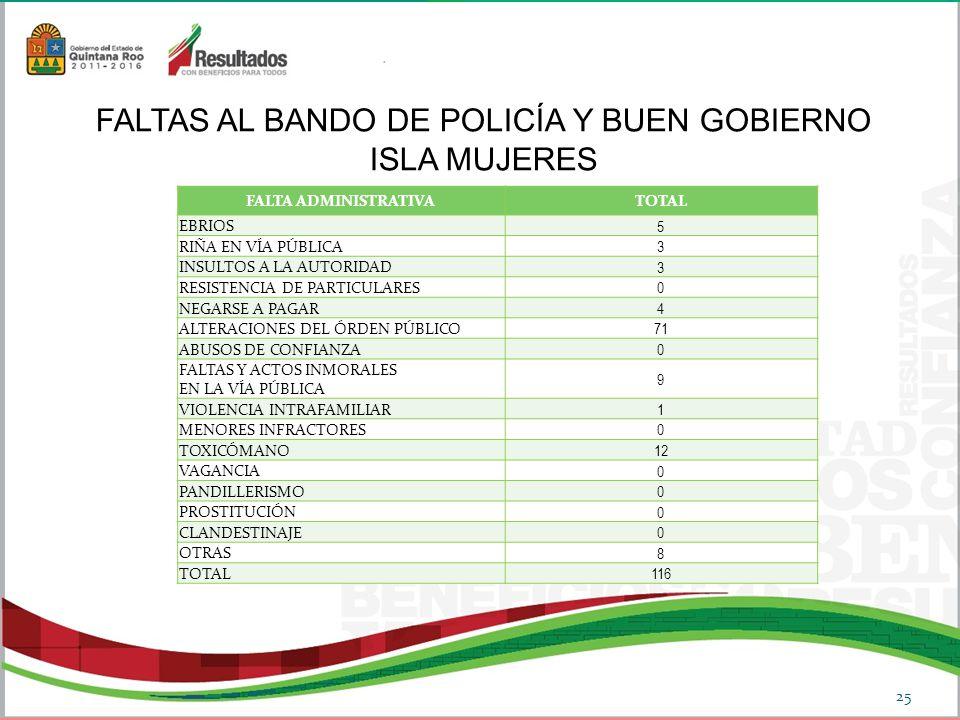 FALTA ADMINISTRATIVATOTAL EBRIOS 5 RIÑA EN VÍA PÚBLICA 3 INSULTOS A LA AUTORIDAD 3 RESISTENCIA DE PARTICULARES 0 NEGARSE A PAGAR 4 ALTERACIONES DEL ÓRDEN PÚBLICO 71 ABUSOS DE CONFIANZA 0 FALTAS Y ACTOS INMORALES EN LA VÍA PÚBLICA 9 VIOLENCIA INTRAFAMILIAR 1 MENORES INFRACTORES 0 TOXICÓMANO 12 VAGANCIA 0 PANDILLERISMO 0 PROSTITUCIÓN 0 CLANDESTINAJE 0 OTRAS 8 TOTAL 116 FALTAS AL BANDO DE POLICÍA Y BUEN GOBIERNO ISLA MUJERES 25