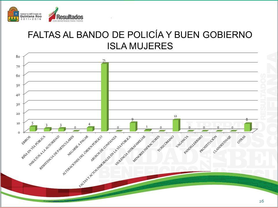 FALTAS AL BANDO DE POLICÍA Y BUEN GOBIERNO ISLA MUJERES 26