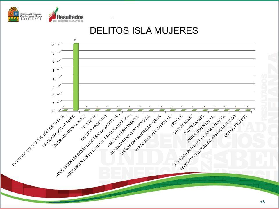 DELITOS ISLA MUJERES 28