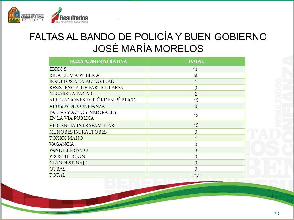 FALTA ADMINISTRATIVATOTAL EBRIOS 107 RIÑA EN VÍA PÚBLICA 50 INSULTOS A LA AUTORIDAD 1 RESISTENCIA DE PARTICULARES 0 NEGARSE A PAGAR 2 ALTERACIONES DEL ÓRDEN PÚBLICO 15 ABUSOS DE CONFIANZA 0 FALTAS Y ACTOS INMORALES EN LA VÍA PÚBLICA 12 VIOLENCIA INTRAFAMILIAR 15 MENORES INFRACTORES 3 TOXICÓMANO 1 VAGANCIA 0 PANDILLERISMO 3 PROSTITUCIÓN 0 CLANDESTINAJE 0 OTRAS 3 TOTAL 212 FALTAS AL BANDO DE POLICÍA Y BUEN GOBIERNO JOSÉ MARÍA MORELOS 29
