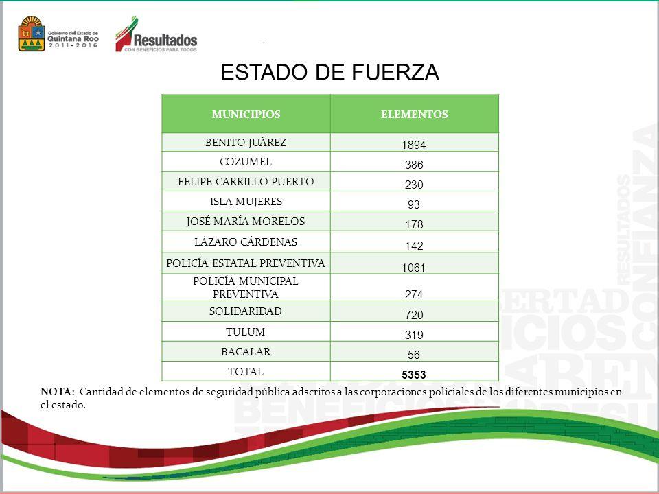 ESTADO DE FUERZA NOTA: Cantidad de elementos de seguridad pública adscritos a las corporaciones policiales de los diferentes municipios en el estado.