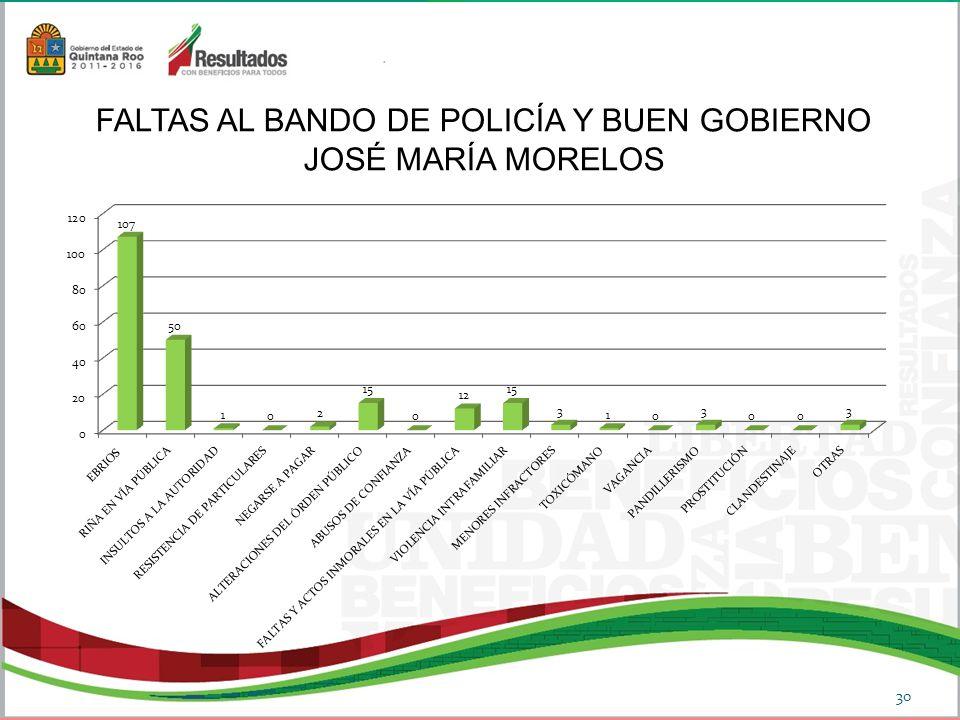 FALTAS AL BANDO DE POLICÍA Y BUEN GOBIERNO JOSÉ MARÍA MORELOS 30