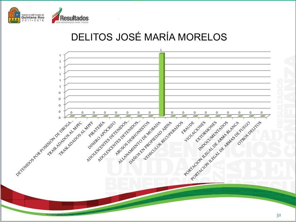 DELITOS JOSÉ MARÍA MORELOS 32