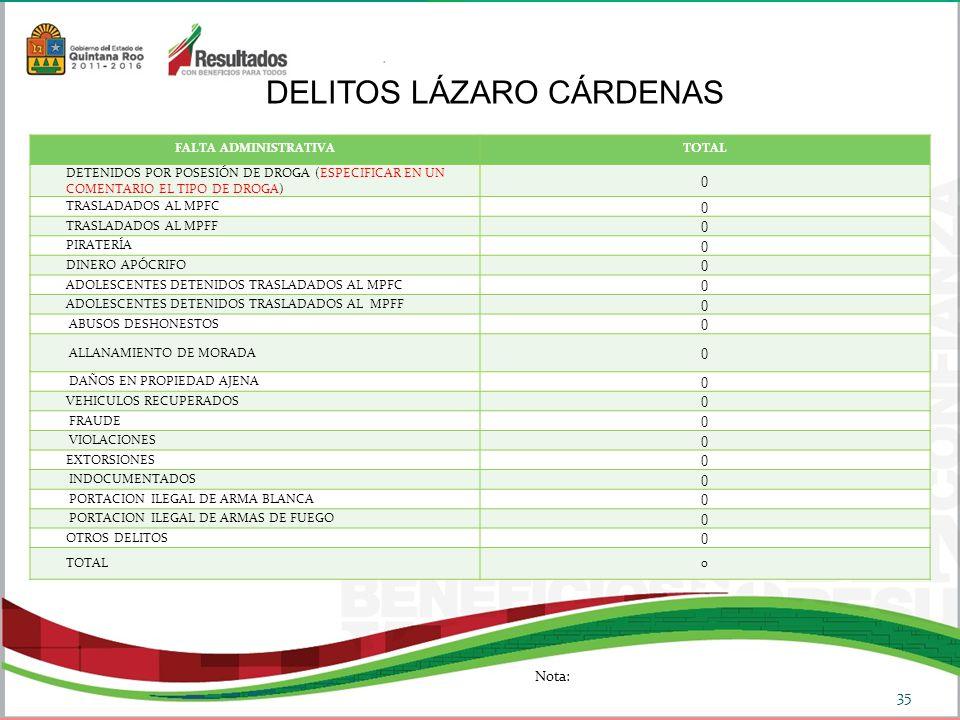 DELITOS LÁZARO CÁRDENAS 35 FALTA ADMINISTRATIVATOTAL DETENIDOS POR POSESIÓN DE DROGA (ESPECIFICAR EN UN COMENTARIO EL TIPO DE DROGA) 0 TRASLADADOS AL MPFC 0 TRASLADADOS AL MPFF 0 PIRATERÍA 0 DINERO APÓCRIFO 0 ADOLESCENTES DETENIDOS TRASLADADOS AL MPFC 0 ADOLESCENTES DETENIDOS TRASLADADOS AL MPFF 0 ABUSOS DESHONESTOS 0 ALLANAMIENTO DE MORADA 0 DAÑOS EN PROPIEDAD AJENA 0 VEHICULOS RECUPERADOS 0 FRAUDE 0 VIOLACIONES 0 EXTORSIONES 0 INDOCUMENTADOS 0 PORTACION ILEGAL DE ARMA BLANCA 0 PORTACION ILEGAL DE ARMAS DE FUEGO 0 OTROS DELITOS 0 TOTAL0 Nota: