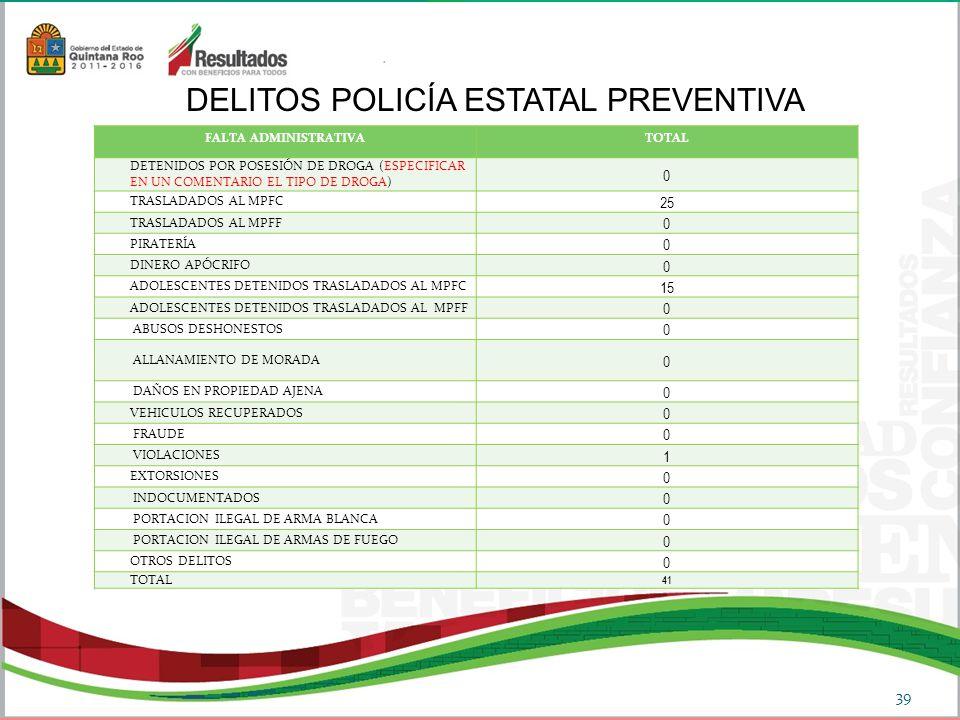 DELITOS POLICÍA ESTATAL PREVENTIVA 39 FALTA ADMINISTRATIVATOTAL DETENIDOS POR POSESIÓN DE DROGA (ESPECIFICAR EN UN COMENTARIO EL TIPO DE DROGA) 0 TRASLADADOS AL MPFC 25 TRASLADADOS AL MPFF 0 PIRATERÍA 0 DINERO APÓCRIFO 0 ADOLESCENTES DETENIDOS TRASLADADOS AL MPFC 15 ADOLESCENTES DETENIDOS TRASLADADOS AL MPFF 0 ABUSOS DESHONESTOS 0 ALLANAMIENTO DE MORADA 0 DAÑOS EN PROPIEDAD AJENA 0 VEHICULOS RECUPERADOS 0 FRAUDE 0 VIOLACIONES 1 EXTORSIONES 0 INDOCUMENTADOS 0 PORTACION ILEGAL DE ARMA BLANCA 0 PORTACION ILEGAL DE ARMAS DE FUEGO 0 OTROS DELITOS 0 TOTAL 41