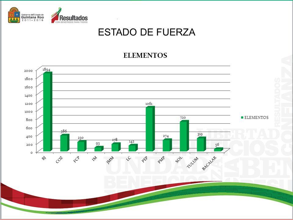 55 FALTA ADMINISTRATIVATOTAL DETENIDOS POR POSESIÓN DE DROGA (ESPECIFICAR EN UN COMENTARIO EL TIPO DE DROGA) 0 TRASLADADOS AL MPFC 1 TRASLADADOS AL MPFF 0 PIRATERÍA 0 DINERO APÓCRIFO 0 ADOLESCENTES DETENIDOS TRASLADADOS AL MPFC 0 ADOLESCENTES DETENIDOS TRASLADADOS AL MPFF 0 ABUSOS DESHONESTOS 0 ALLANAMIENTO DE MORADA 1 DAÑOS EN PROPIEDAD AJENA 0 VEHICULOS RECUPERADOS 0 FRAUDE 0 VIOLACIONES 0 EXTORSIONES 0 INDOCUMENTADOS 0 PORTACION ILEGAL DE ARMA BLANCA 0 PORTACION ILEGAL DE ARMAS DE FUEGO 0 OTROS DELITOS 0 TOTAL 2 DELITOS BACALAR