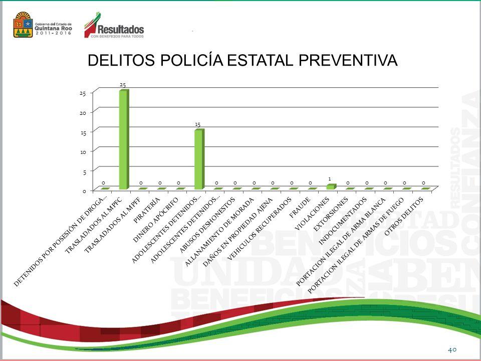 DELITOS POLICÍA ESTATAL PREVENTIVA 40