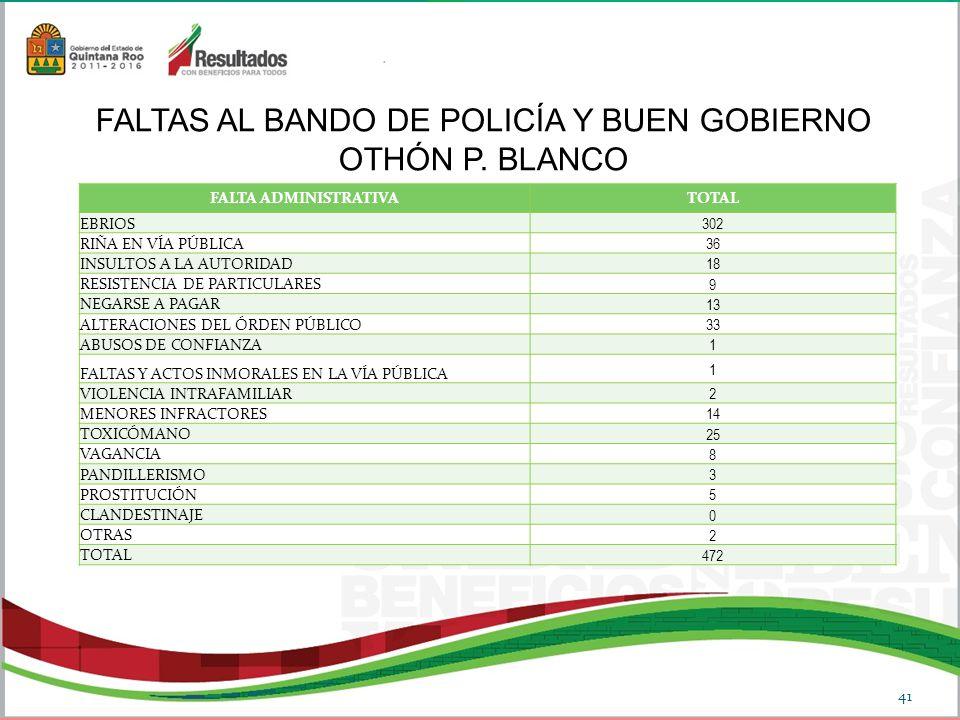 FALTA ADMINISTRATIVATOTAL EBRIOS 302 RIÑA EN VÍA PÚBLICA 36 INSULTOS A LA AUTORIDAD 18 RESISTENCIA DE PARTICULARES 9 NEGARSE A PAGAR 13 ALTERACIONES DEL ÓRDEN PÚBLICO 33 ABUSOS DE CONFIANZA 1 FALTAS Y ACTOS INMORALES EN LA VÍA PÚBLICA 1 VIOLENCIA INTRAFAMILIAR 2 MENORES INFRACTORES 14 TOXICÓMANO 25 VAGANCIA 8 PANDILLERISMO 3 PROSTITUCIÓN 5 CLANDESTINAJE 0 OTRAS 2 TOTAL 472 FALTAS AL BANDO DE POLICÍA Y BUEN GOBIERNO OTHÓN P.