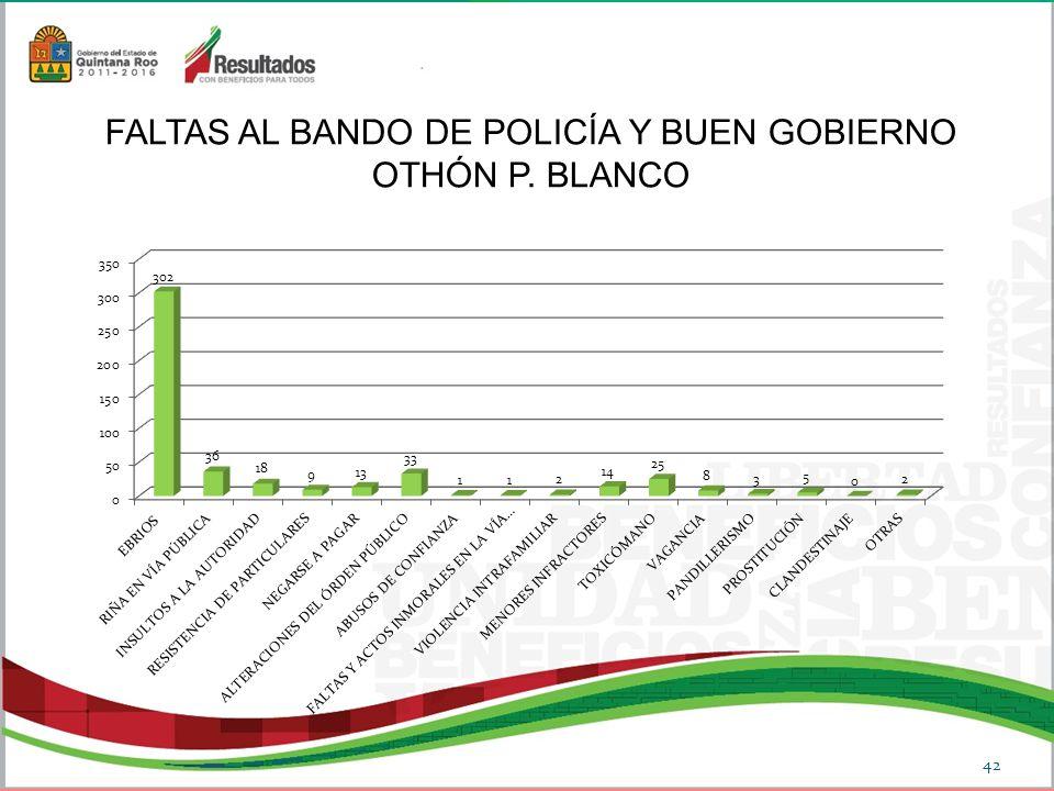 FALTAS AL BANDO DE POLICÍA Y BUEN GOBIERNO OTHÓN P. BLANCO 42