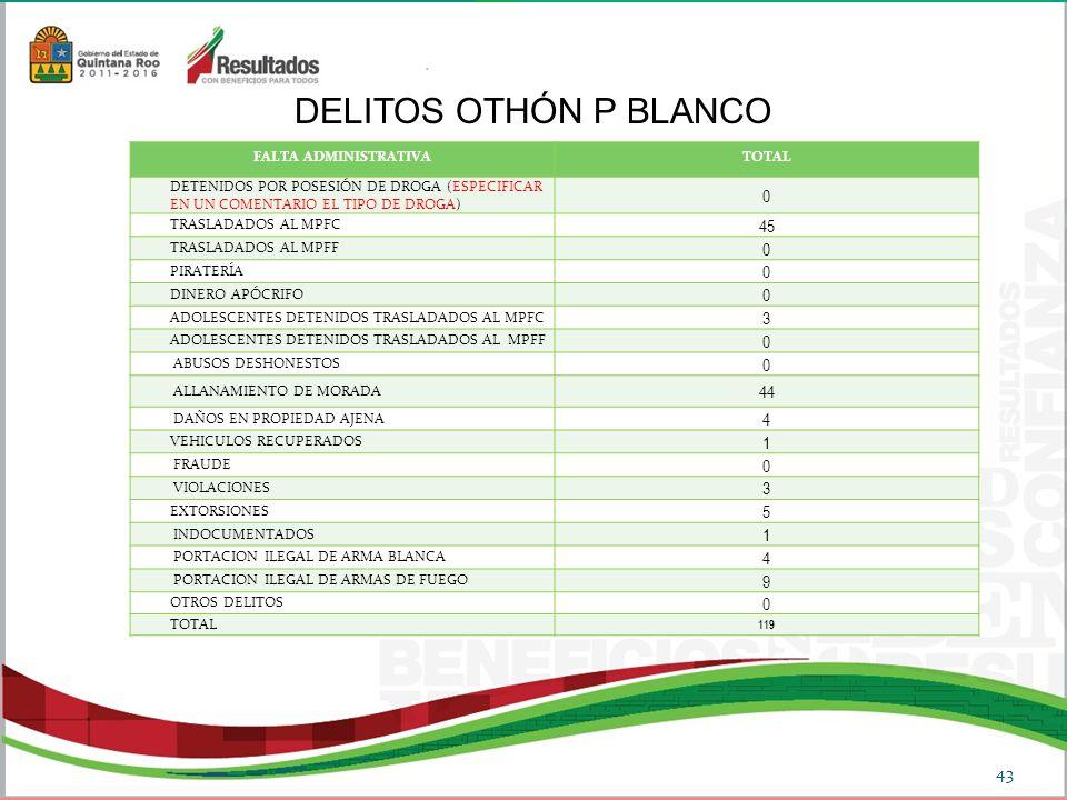 DELITOS OTHÓN P BLANCO 43 FALTA ADMINISTRATIVATOTAL DETENIDOS POR POSESIÓN DE DROGA (ESPECIFICAR EN UN COMENTARIO EL TIPO DE DROGA) 0 TRASLADADOS AL MPFC 45 TRASLADADOS AL MPFF 0 PIRATERÍA 0 DINERO APÓCRIFO 0 ADOLESCENTES DETENIDOS TRASLADADOS AL MPFC 3 ADOLESCENTES DETENIDOS TRASLADADOS AL MPFF 0 ABUSOS DESHONESTOS 0 ALLANAMIENTO DE MORADA 44 DAÑOS EN PROPIEDAD AJENA 4 VEHICULOS RECUPERADOS 1 FRAUDE 0 VIOLACIONES 3 EXTORSIONES 5 INDOCUMENTADOS 1 PORTACION ILEGAL DE ARMA BLANCA 4 PORTACION ILEGAL DE ARMAS DE FUEGO 9 OTROS DELITOS 0 TOTAL 119