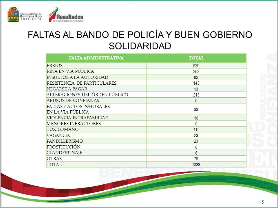 FALTA ADMINISTRATIVATOTAL EBRIOS 839 RIÑA EN VÍA PÚBLICA 252 INSULTOS A LA AUTORIDAD 82 RESISTENCIA DE PARTICULARES 143 NEGARSE A PAGAR 13 ALTERACIONES DEL ÓRDEN PÚBLICO 213 ABUSOS DE CONFIANZA 0 FALTAS Y ACTOS INMORALES EN LA VÍA PÚBLICA 33 VIOLENCIA INTRAFAMILIAR 16 MENORES INFRACTORES 0 TOXICÓMANO 111 VAGANCIA 23 PANDILLERISMO 23 PROSTITUCIÓN 0 CLANDESTINAJE 6 OTRAS 79 TOTAL 1833 FALTAS AL BANDO DE POLICÍA Y BUEN GOBIERNO SOLIDARIDAD 45