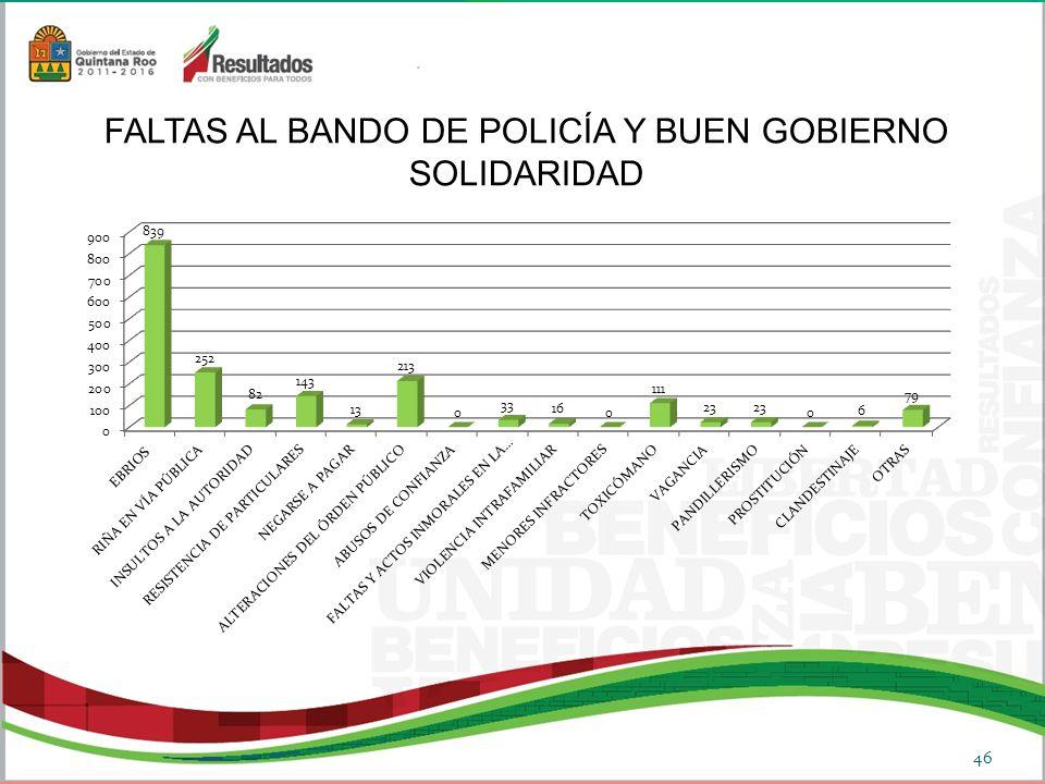 FALTAS AL BANDO DE POLICÍA Y BUEN GOBIERNO SOLIDARIDAD 46