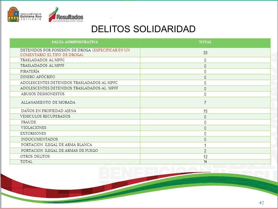 DELITOS SOLIDARIDAD 47 FALTA ADMINISTRATIVATOTAL DETENIDOS POR POSESIÓN DE DROGA (ESPECIFICAR EN UN COMENTARIO EL TIPO DE DROGA) 33 TRASLADADOS AL MPFC 0 TRASLADADOS AL MPFF 0 PIRATERÍA 0 DINERO APÓCRIFO 0 ADOLESCENTES DETENIDOS TRASLADADOS AL MPFC 0 ADOLESCENTES DETENIDOS TRASLADADOS AL MPFF 0 ABUSOS DESHONESTOS 0 ALLANAMIENTO DE MORADA 7 DAÑOS EN PROPIEDAD AJENA 15 VEHICULOS RECUPERADOS 0 FRAUDE 0 VIOLACIONES 0 EXTORSIONES 0 INDOCUMENTADOS 0 PORTACION ILEGAL DE ARMA BLANCA 1 PORTACION ILEGAL DE ARMAS DE FUEGO 2 OTROS DELITOS 12 TOTAL 70